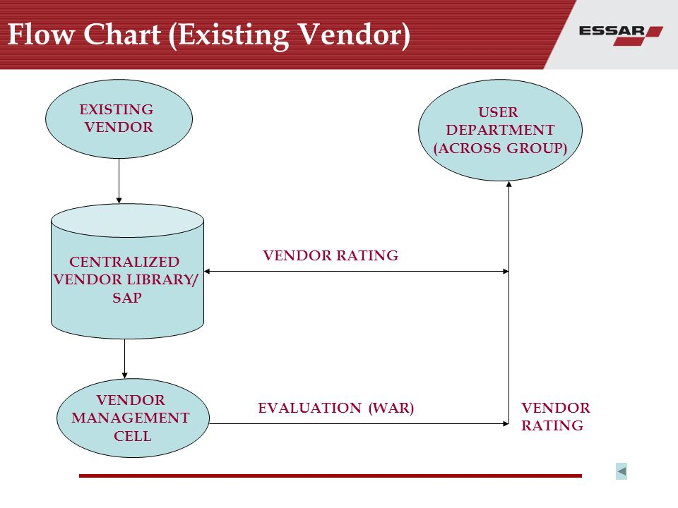 Vendor Management Cell Essar Group Ppt Video Online