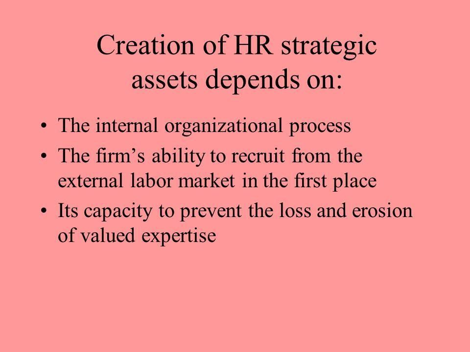 Creation of HR strategic assets depends on: