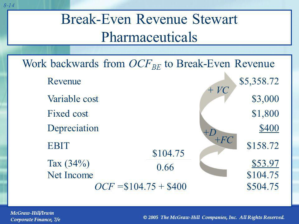 Break-Even Revenue Stewart Pharmaceuticals