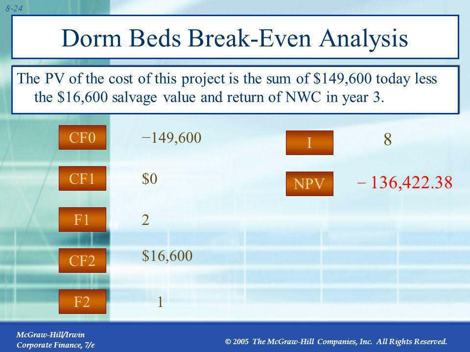 Dorm Beds Break-Even Analysis