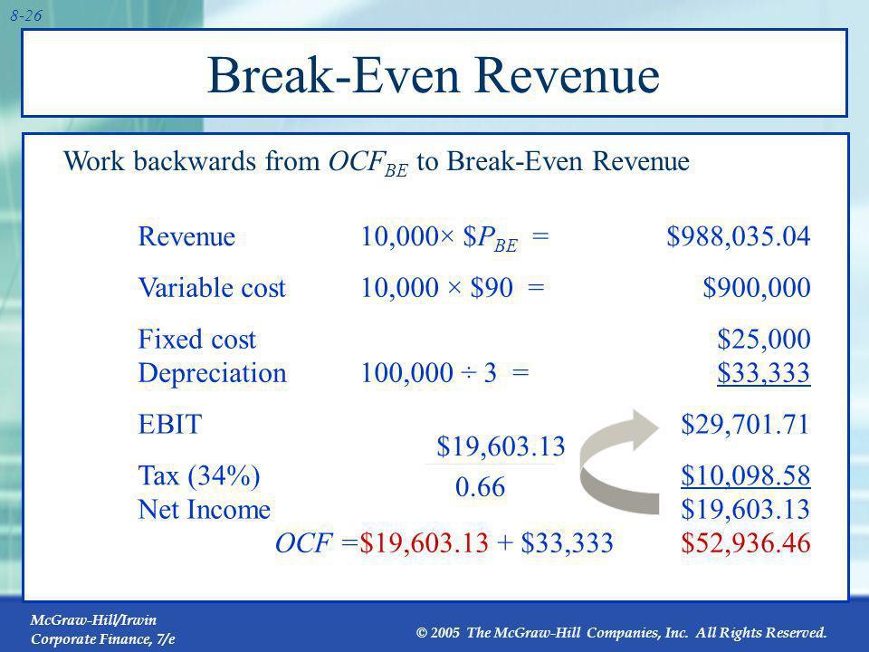 Break-Even Revenue Work backwards from OCFBE to Break-Even Revenue