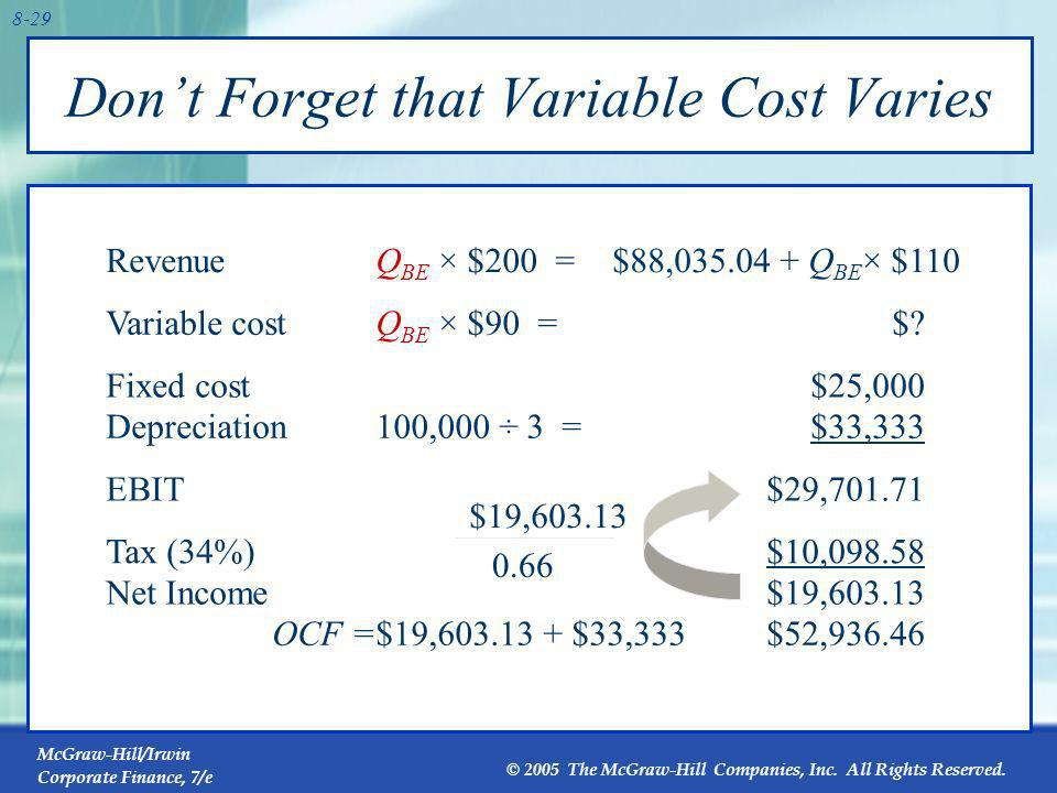 Don't Forget that Variable Cost Varies