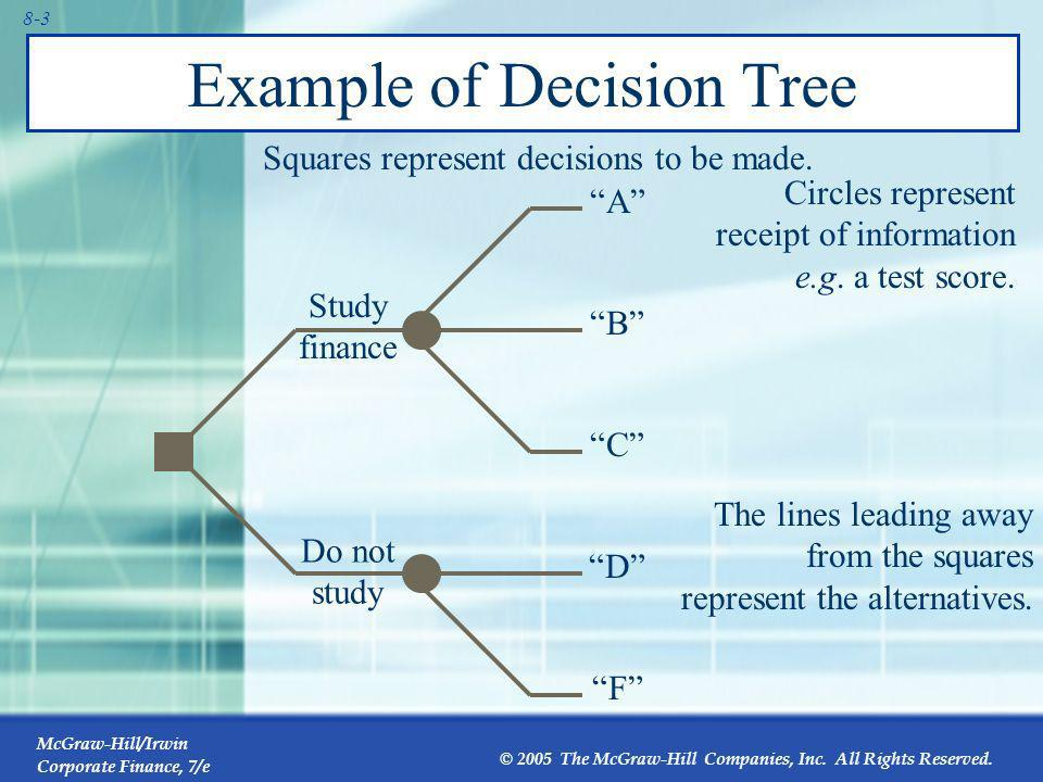 Example of Decision Tree