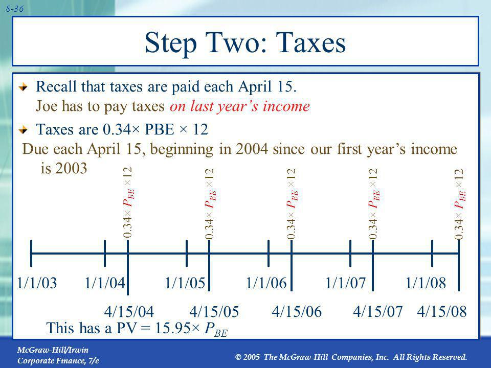 Step Two: Taxes Recall that taxes are paid each April 15. Joe has to pay taxes on last year's income.
