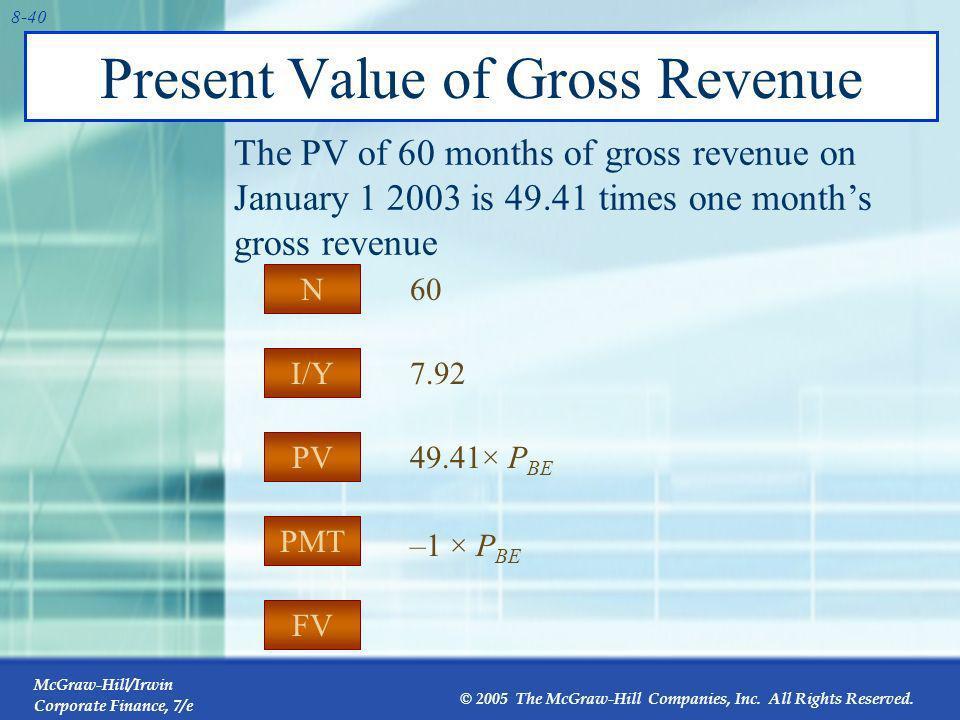 Present Value of Gross Revenue
