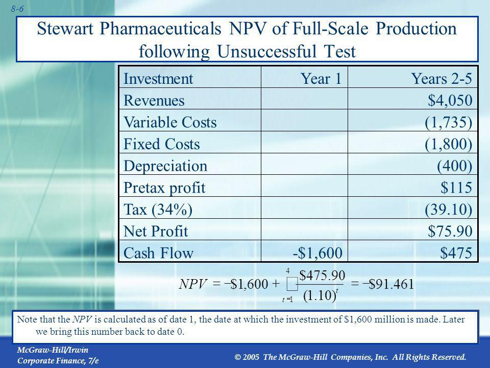 Stewart Pharmaceuticals NPV of Full-Scale Production following Unsuccessful Test