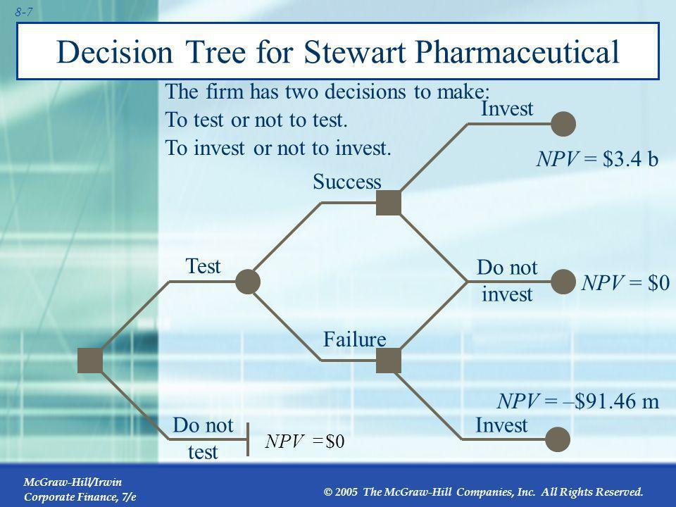 Decision Tree for Stewart Pharmaceutical