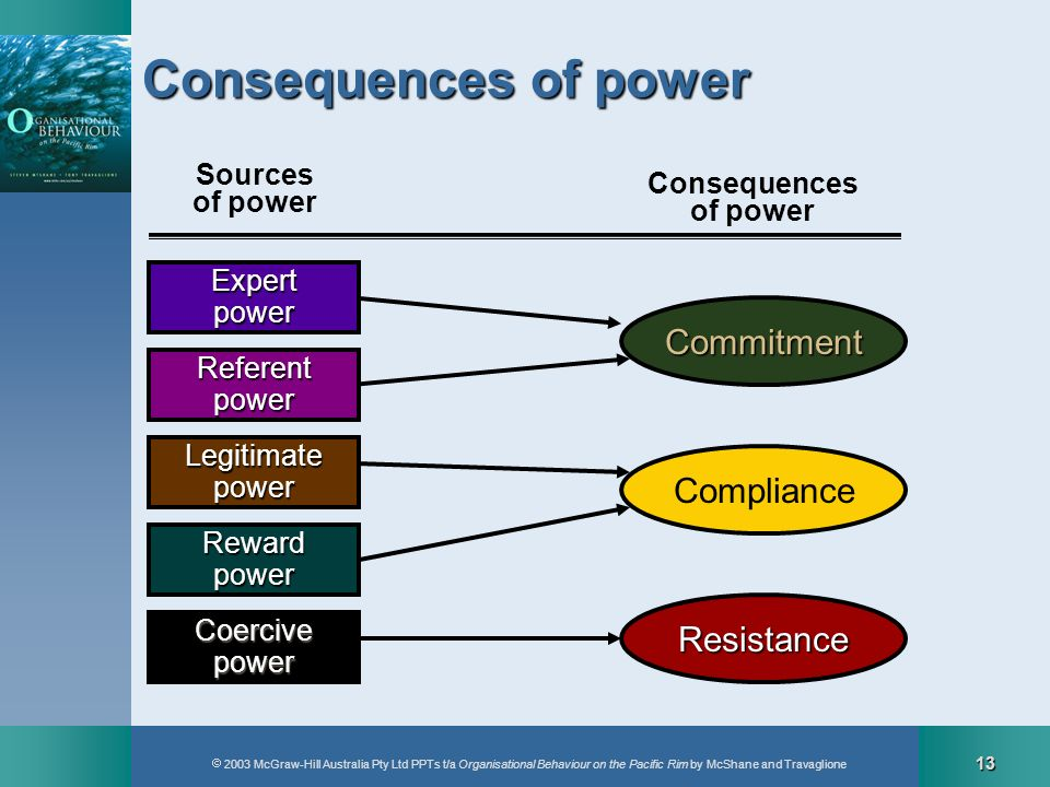 Consequences of power Commitment Compliance Resistance
