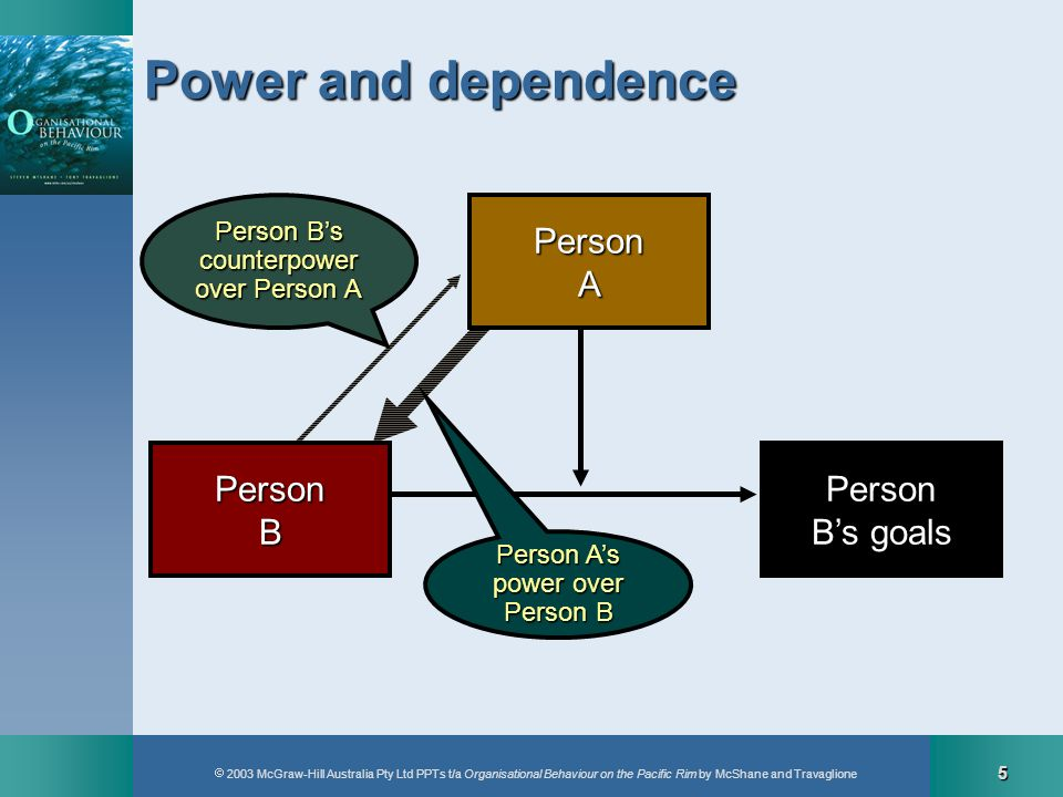 Power and dependence Person A Person B Person B's goals