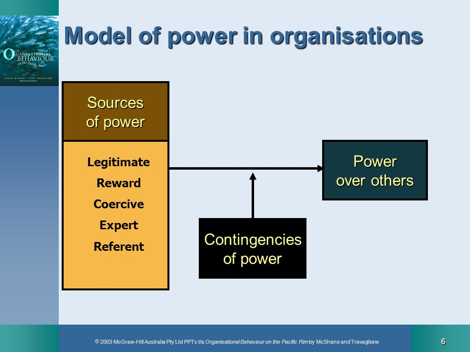 Model of power in organisations