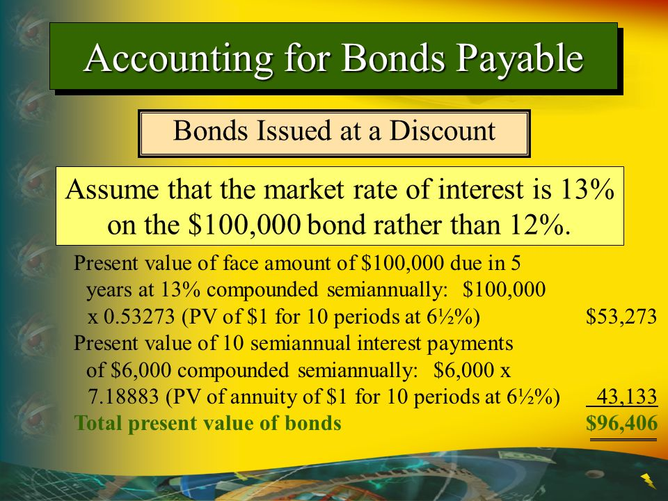 Accounting for Bonds Payable