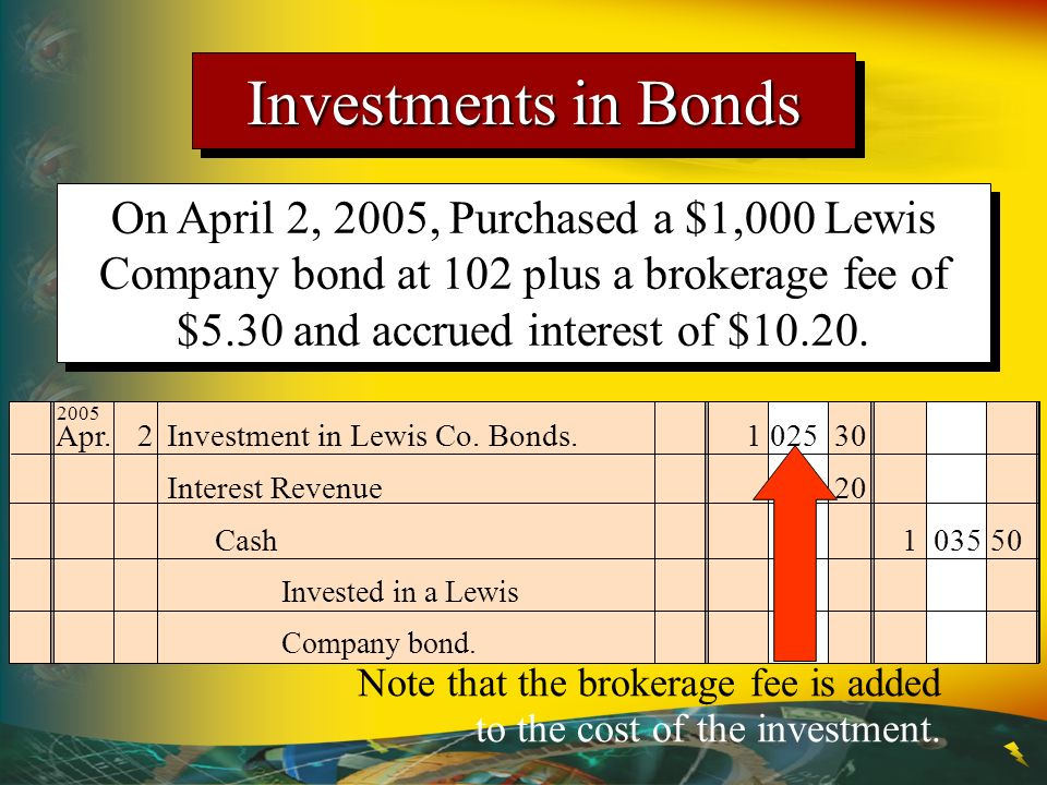 Investments in Bonds On April 2, 2005, Purchased a $1,000 Lewis Company bond at 102 plus a brokerage fee of $5.30 and accrued interest of $10.20.