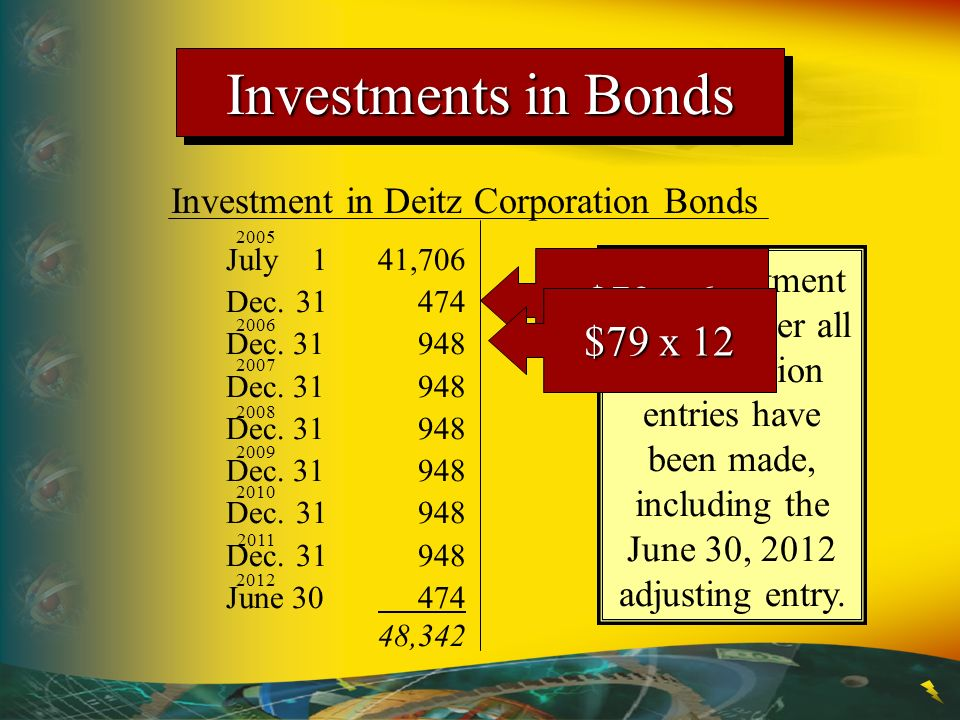 Investment in Deitz Corporation Bonds