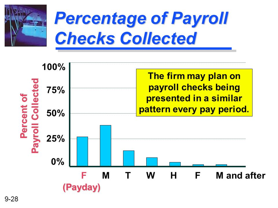 Percentage of Payroll Checks Collected