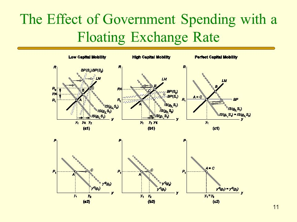 The Effect of Government Spending with a Floating Exchange Rate
