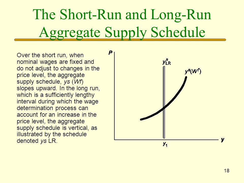 The Short-Run and Long-Run Aggregate Supply Schedule
