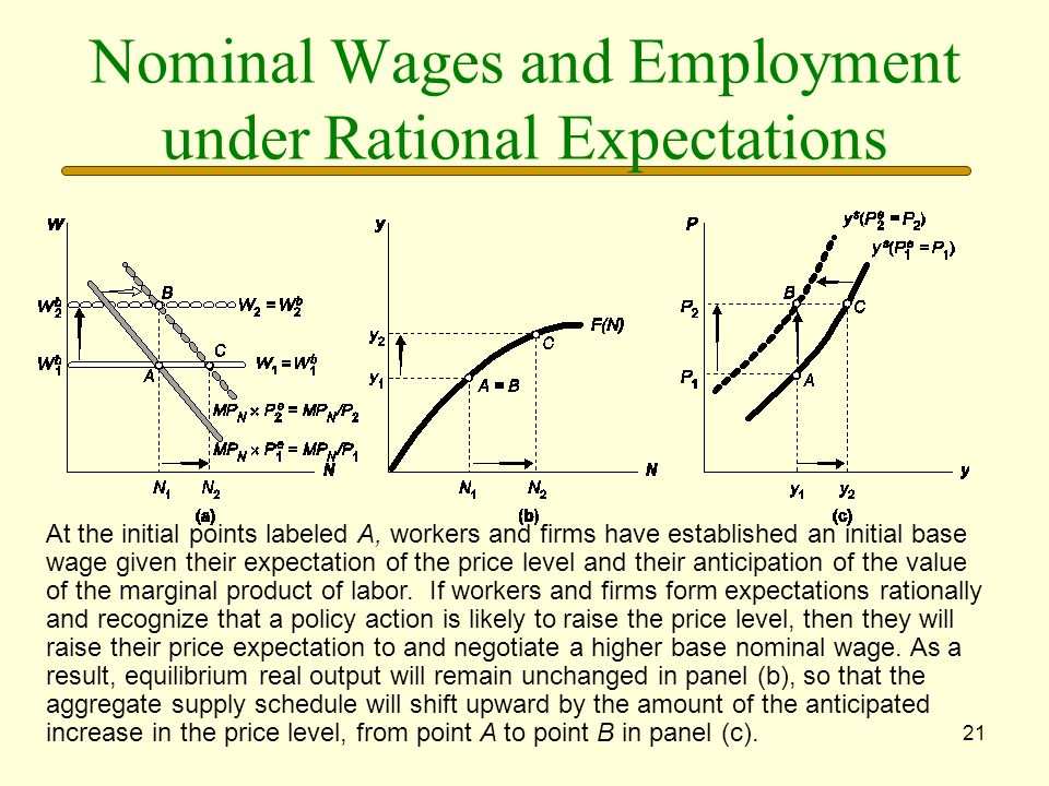 Nominal Wages and Employment under Rational Expectations