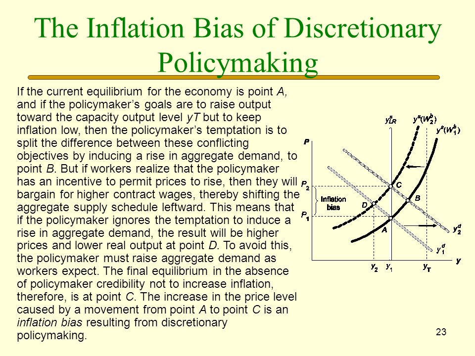 The Inflation Bias of Discretionary Policymaking