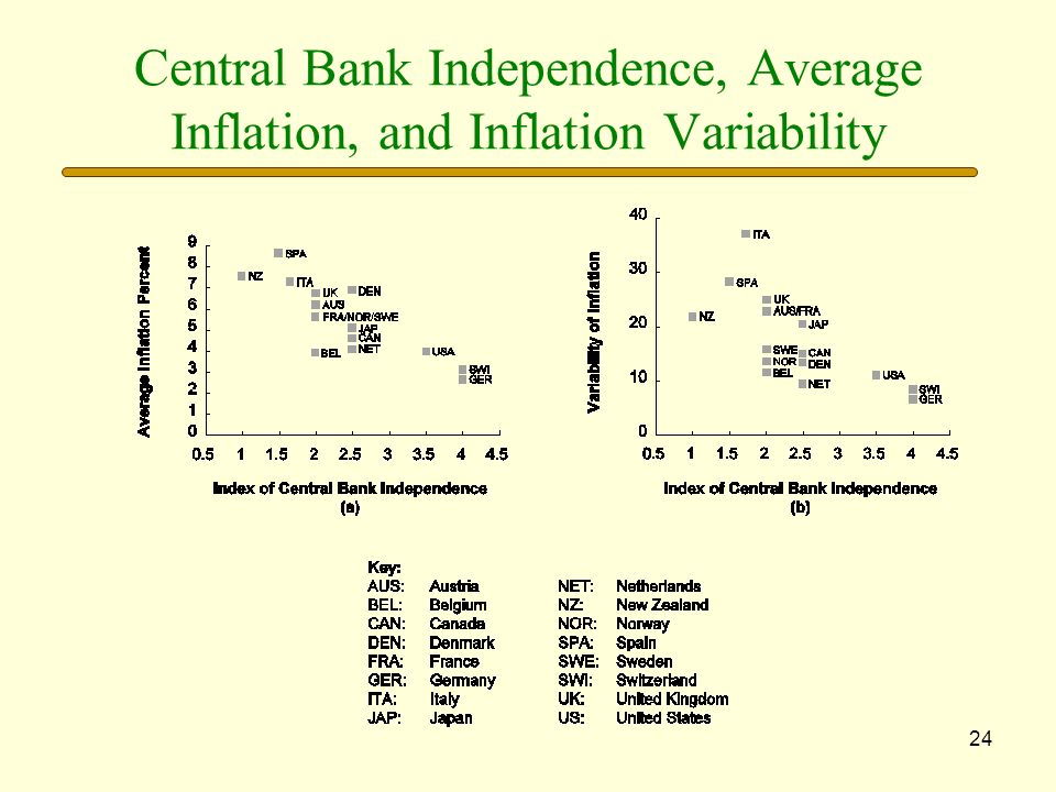 Central Bank Independence, Average Inflation, and Inflation Variability