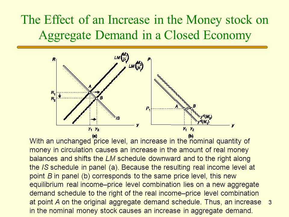 The Effect of an Increase in the Money stock on Aggregate Demand in a Closed Economy