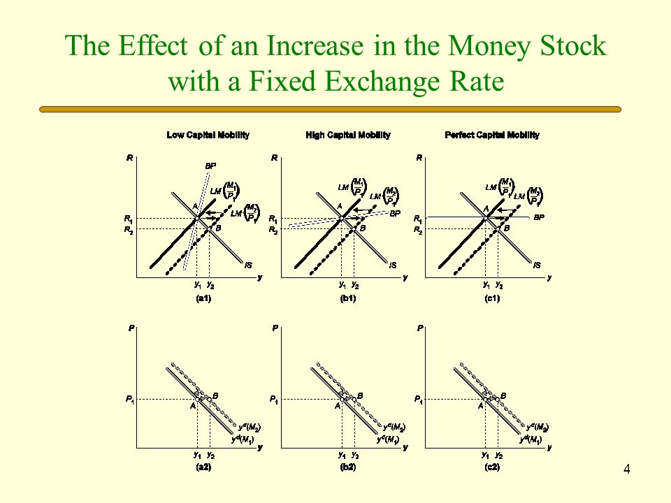 The Effect of an Increase in the Money Stock with a Fixed Exchange Rate