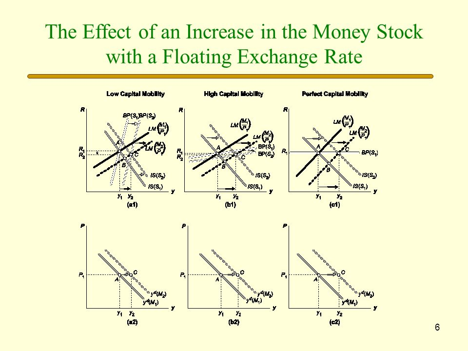The Effect of an Increase in the Money Stock with a Floating Exchange Rate