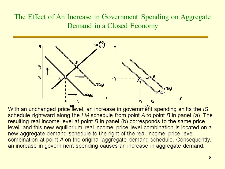 The Effect of An Increase in Government Spending on Aggregate Demand in a Closed Economy