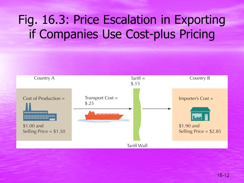 Fig. 16.3: Price Escalation in Exporting if Companies Use Cost-plus Pricing