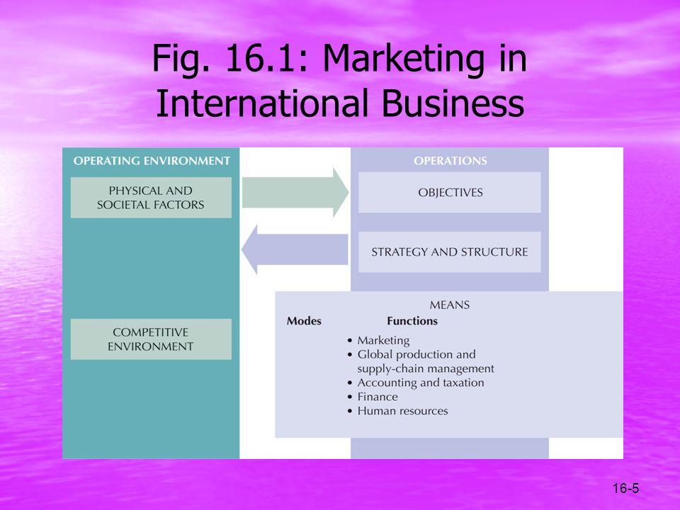 Fig. 16.1: Marketing in International Business
