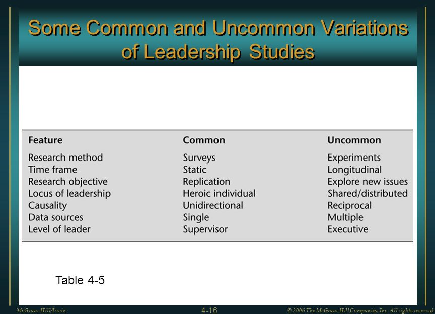 Some Common and Uncommon Variations of Leadership Studies
