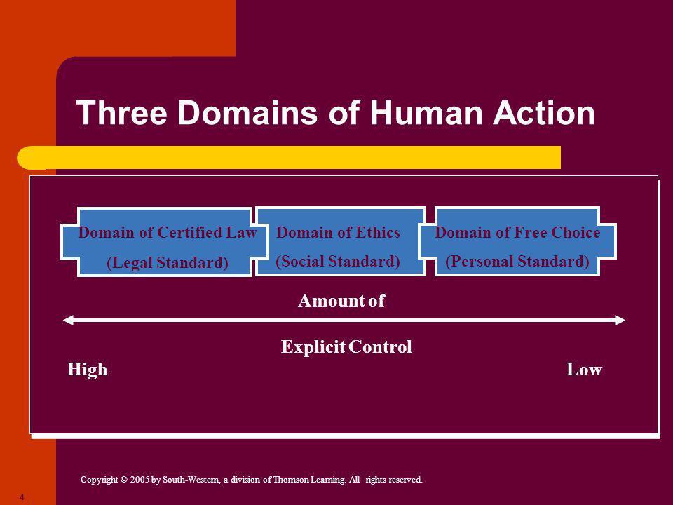 Three Domains of Human Action