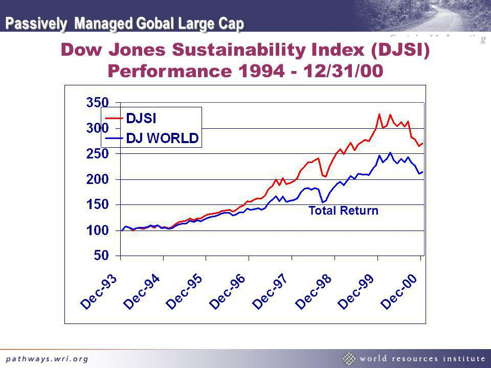 Dow Jones Sustainability Index (DJSI) Performance 1994 - 12/31/00
