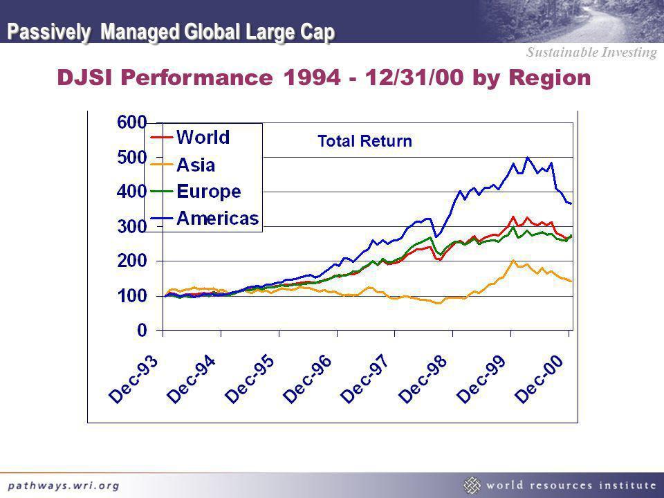 DJSI Performance 1994 - 12/31/00 by Region