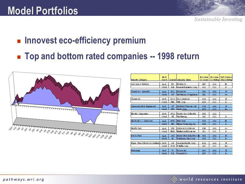 Model Portfolios Innovest eco-efficiency premium
