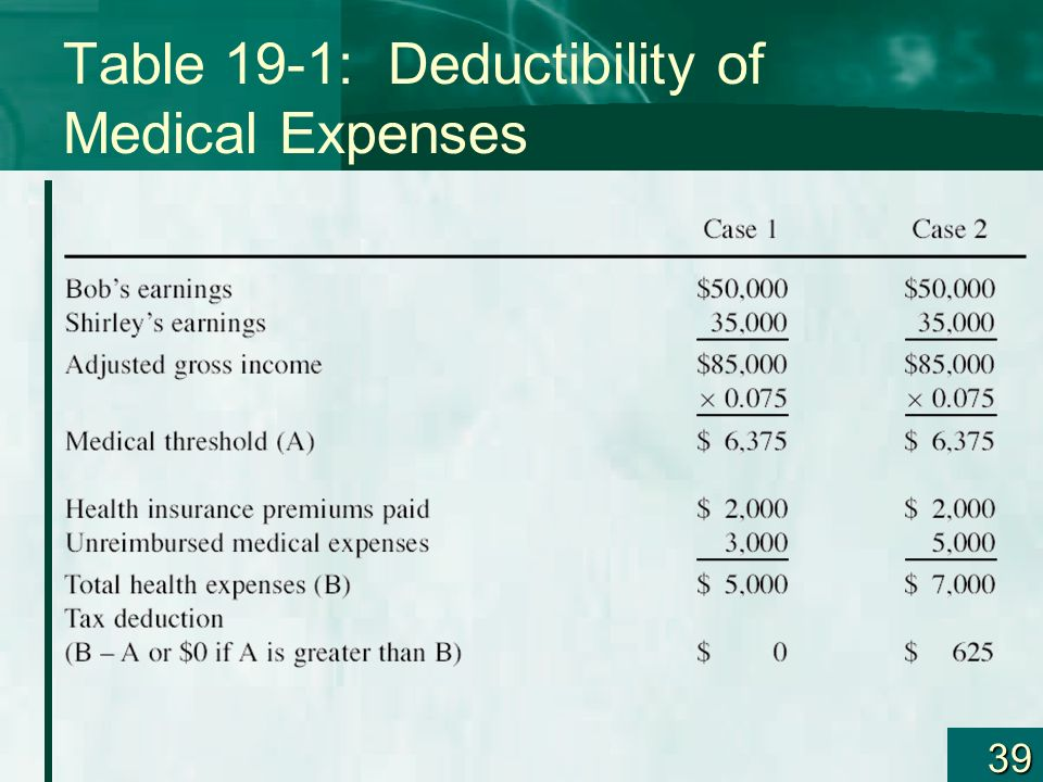 Table 19-1: Deductibility of Medical Expenses
