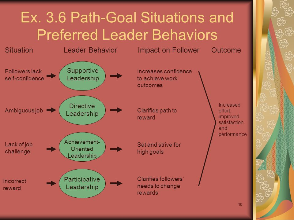 Ex. 3.6 Path-Goal Situations and Preferred Leader Behaviors