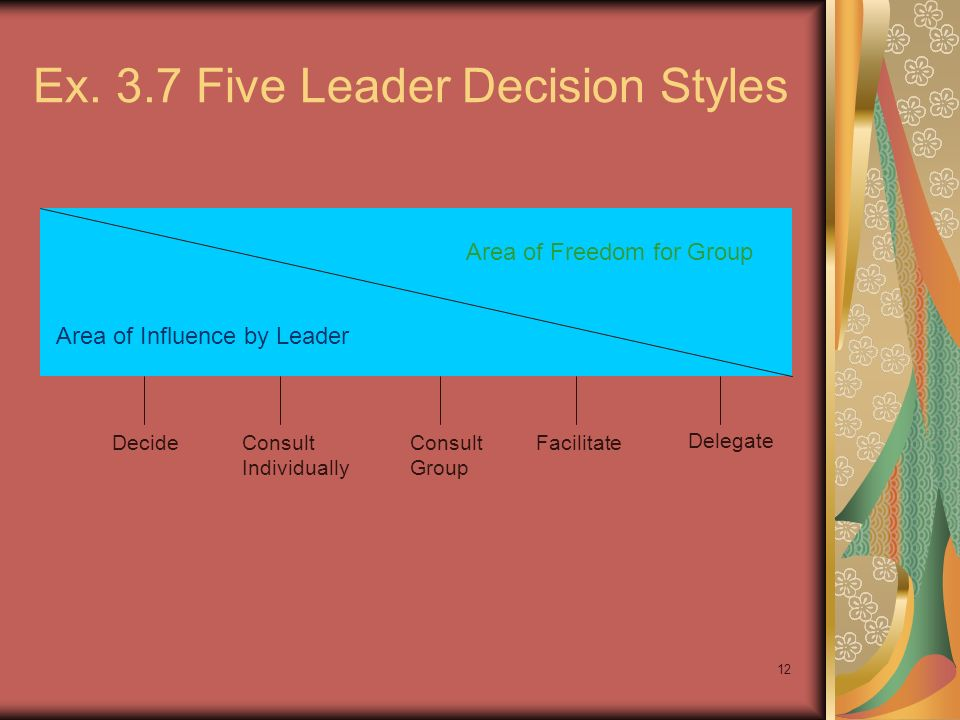 Ex. 3.7 Five Leader Decision Styles