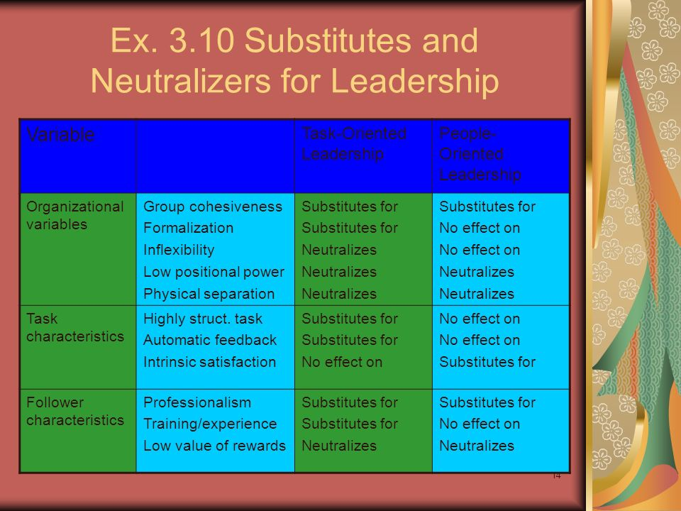 Ex Substitutes and Neutralizers for Leadership
