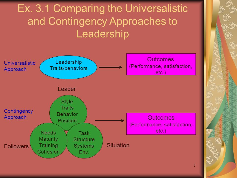 Ex. 3.1 Comparing the Universalistic and Contingency Approaches to Leadership