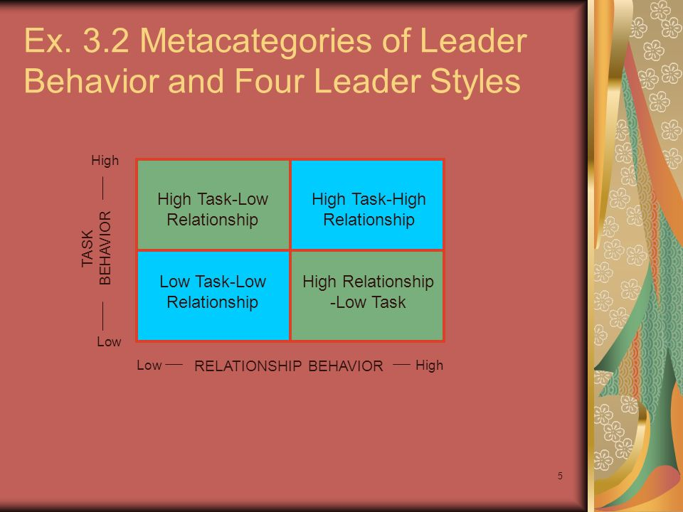 Ex. 3.2 Metacategories of Leader Behavior and Four Leader Styles