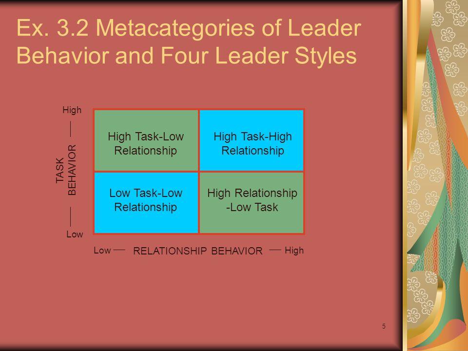 Ex. 3.2 Metacategories of Leader Behavior and Four Leader Styles
