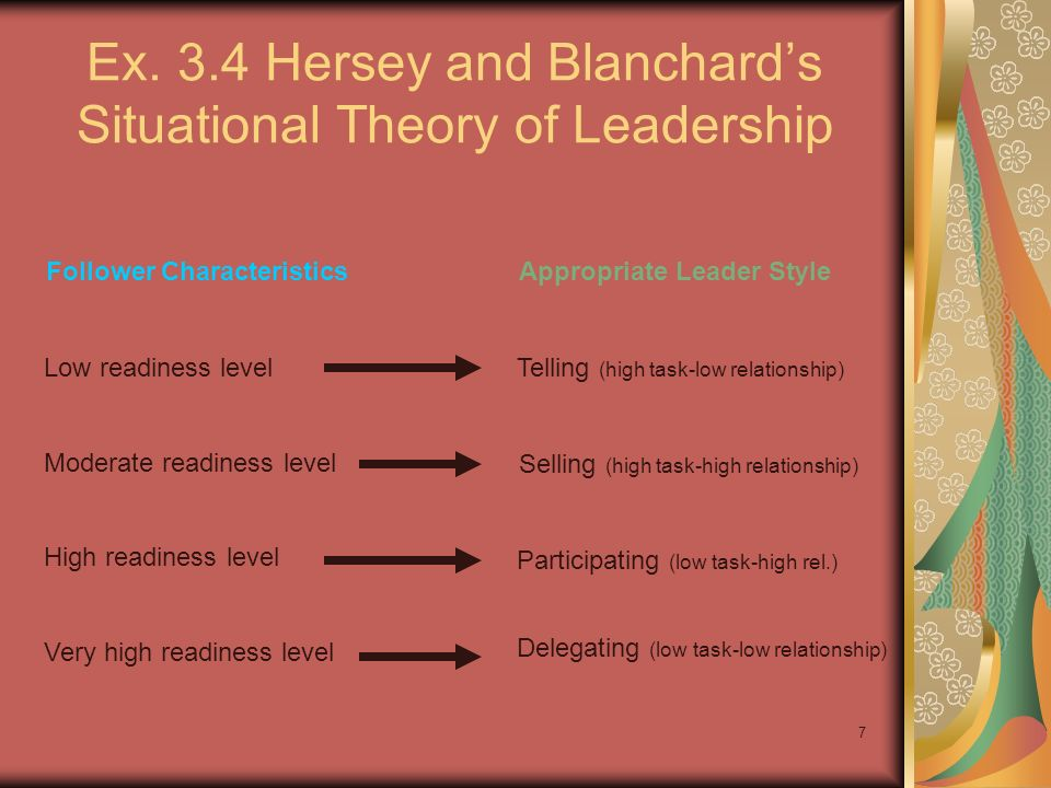 Ex. 3.4 Hersey and Blanchard's Situational Theory of Leadership