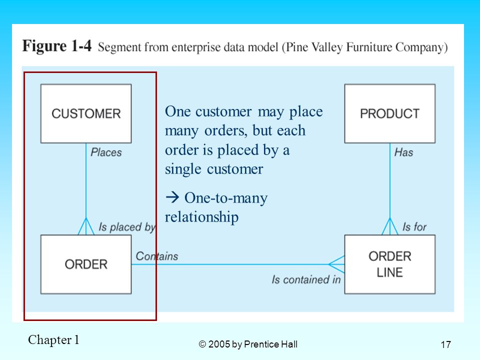 One customer may place many orders, but each order is placed by a single customer