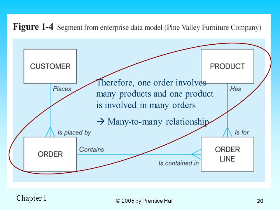 Therefore, one order involves many products and one product is involved in many orders