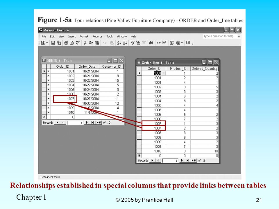 Relationships established in special columns that provide links between tables