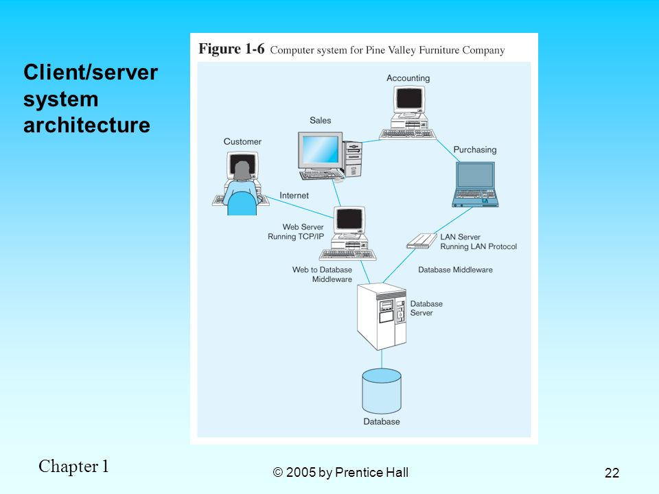 Client/server system architecture