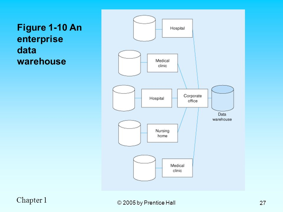 Figure 1-10 An enterprise data warehouse