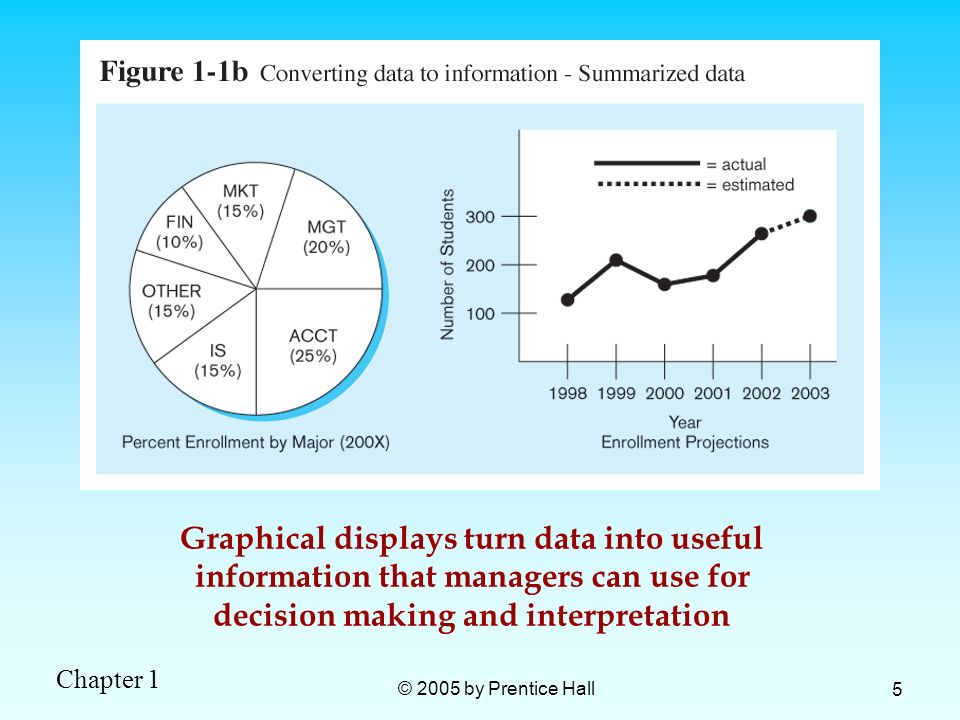 Graphical displays turn data into useful information that managers can use for decision making and interpretation