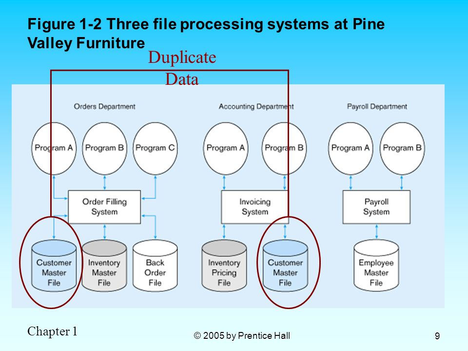 Figure 1-2 Three file processing systems at Pine Valley Furniture