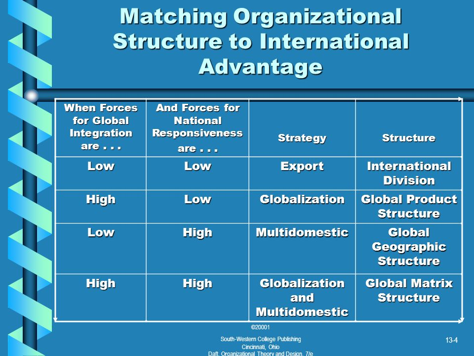 Matching Organizational Structure to International Advantage